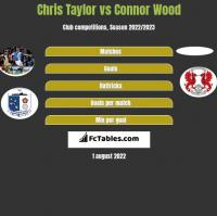 Chris Taylor vs Connor Wood h2h player stats