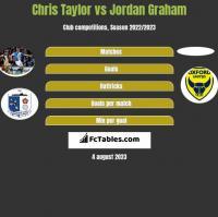 Chris Taylor vs Jordan Graham h2h player stats