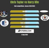 Chris Taylor vs Harry Kite h2h player stats