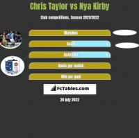 Chris Taylor vs Nya Kirby h2h player stats