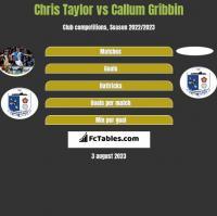Chris Taylor vs Callum Gribbin h2h player stats