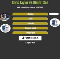 Chris Taylor vs Dimitri Sea h2h player stats