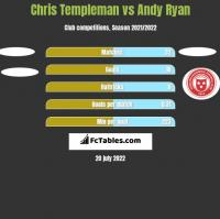 Chris Templeman vs Andy Ryan h2h player stats