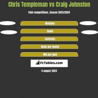 Chris Templeman vs Craig Johnston h2h player stats