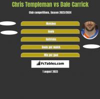 Chris Templeman vs Dale Carrick h2h player stats