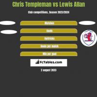 Chris Templeman vs Lewis Allan h2h player stats