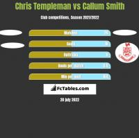Chris Templeman vs Callum Smith h2h player stats