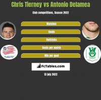 Chris Tierney vs Antonio Delamea h2h player stats