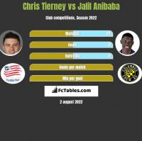 Chris Tierney vs Jalil Anibaba h2h player stats
