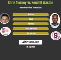Chris Tierney vs Kendall Waston h2h player stats