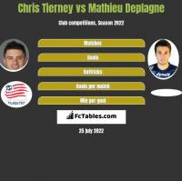 Chris Tierney vs Mathieu Deplagne h2h player stats