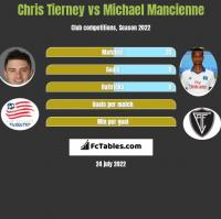Chris Tierney vs Michael Mancienne h2h player stats