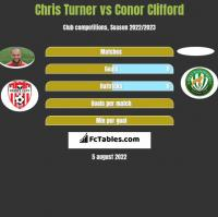 Chris Turner vs Conor Clifford h2h player stats
