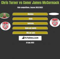 Chris Turner vs Conor James McCormack h2h player stats