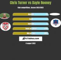 Chris Turner vs Dayle Rooney h2h player stats