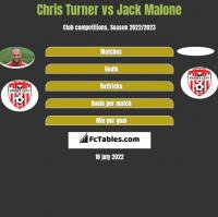 Chris Turner vs Jack Malone h2h player stats