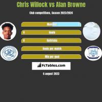 Chris Willock vs Alan Browne h2h player stats