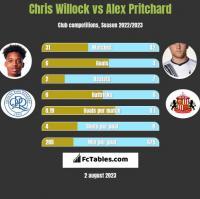 Chris Willock vs Alex Pritchard h2h player stats