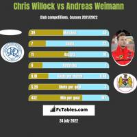 Chris Willock vs Andreas Weimann h2h player stats