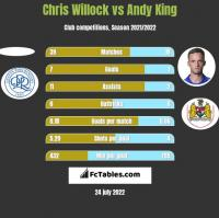 Chris Willock vs Andy King h2h player stats