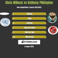 Chris Willock vs Anthony Pilkington h2h player stats