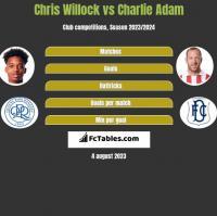 Chris Willock vs Charlie Adam h2h player stats