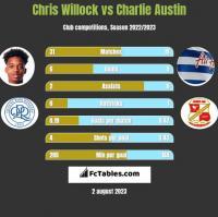 Chris Willock vs Charlie Austin h2h player stats