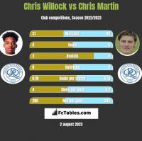 Chris Willock vs Chris Martin h2h player stats