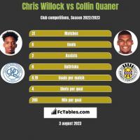 Chris Willock vs Collin Quaner h2h player stats