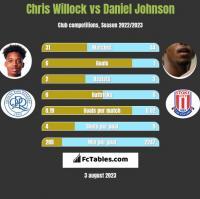 Chris Willock vs Daniel Johnson h2h player stats