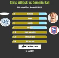 Chris Willock vs Dominic Ball h2h player stats
