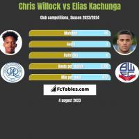 Chris Willock vs Elias Kachunga h2h player stats
