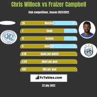 Chris Willock vs Fraizer Campbell h2h player stats