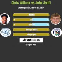 Chris Willock vs John Swift h2h player stats