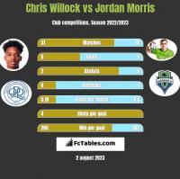 Chris Willock vs Jordan Morris h2h player stats