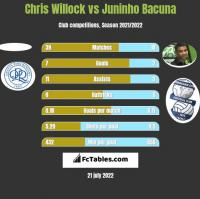 Chris Willock vs Juninho Bacuna h2h player stats