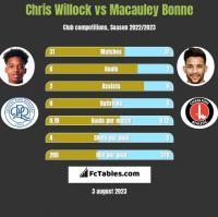 Chris Willock vs Macauley Bonne h2h player stats