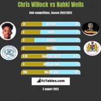 Chris Willock vs Nahki Wells h2h player stats
