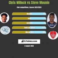Chris Willock vs Steve Mounie h2h player stats