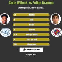 Chris Willock vs Felipe Araruna h2h player stats