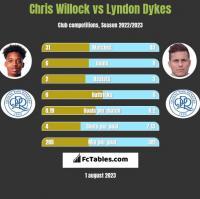 Chris Willock vs Lyndon Dykes h2h player stats