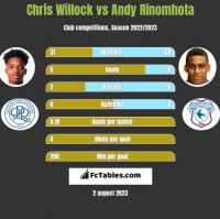 Chris Willock vs Andy Rinomhota h2h player stats