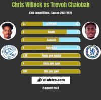 Chris Willock vs Trevoh Chalobah h2h player stats