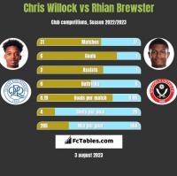 Chris Willock vs Rhian Brewster h2h player stats