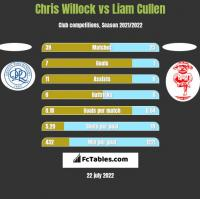 Chris Willock vs Liam Cullen h2h player stats