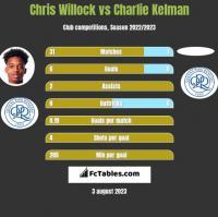 Chris Willock vs Charlie Kelman h2h player stats