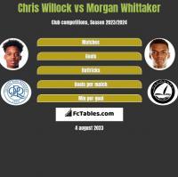 Chris Willock vs Morgan Whittaker h2h player stats
