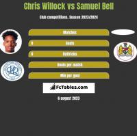 Chris Willock vs Samuel Bell h2h player stats