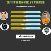 Chris Wondolowski vs Will Bruin h2h player stats
