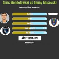 Chris Wondolowski vs Danny Musovski h2h player stats